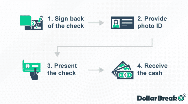 48 How to Cash Check