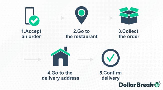 How-to-Make-Money-with-DoorDash
